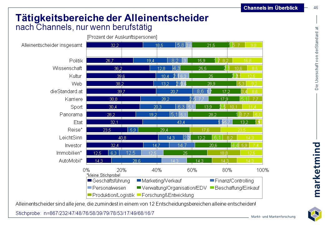 Die Userschaft von derStandard.at 46 Tätigkeitsbereiche der Alleinentscheider nach Channels, nur wenn berufstätig Stichprobe: n=867/232/47/48/76/58/39