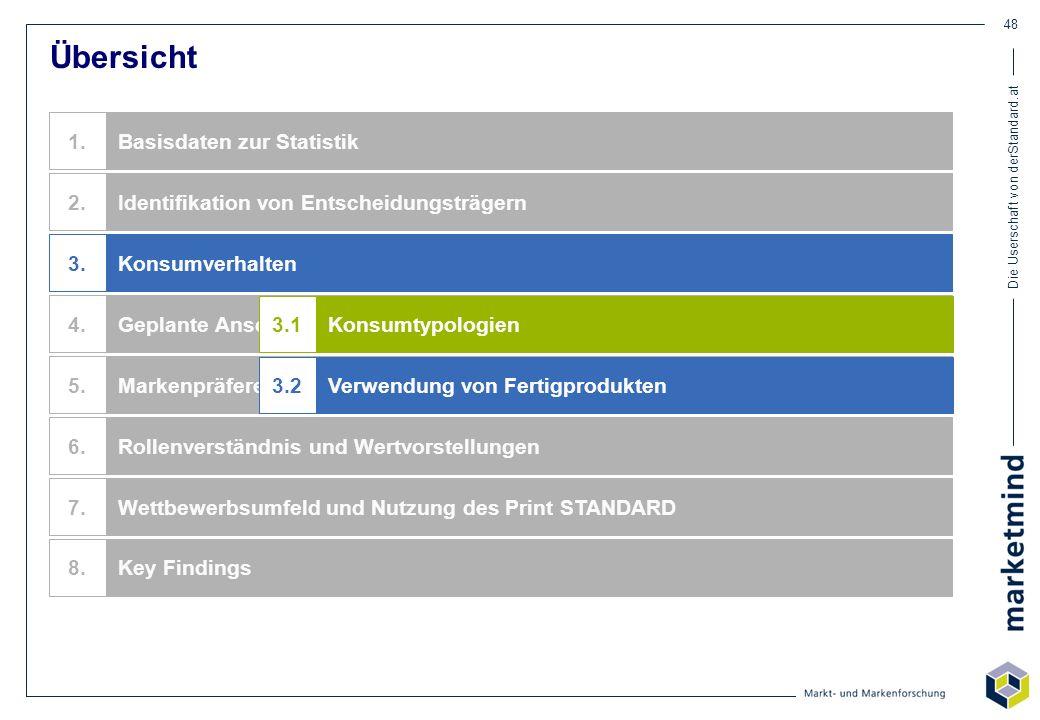 Die Userschaft von derStandard.at 48 Übersicht Identifikation von Entscheidungsträgern Basisdaten zur Statistik Konsumverhalten Geplante Anschaffungen
