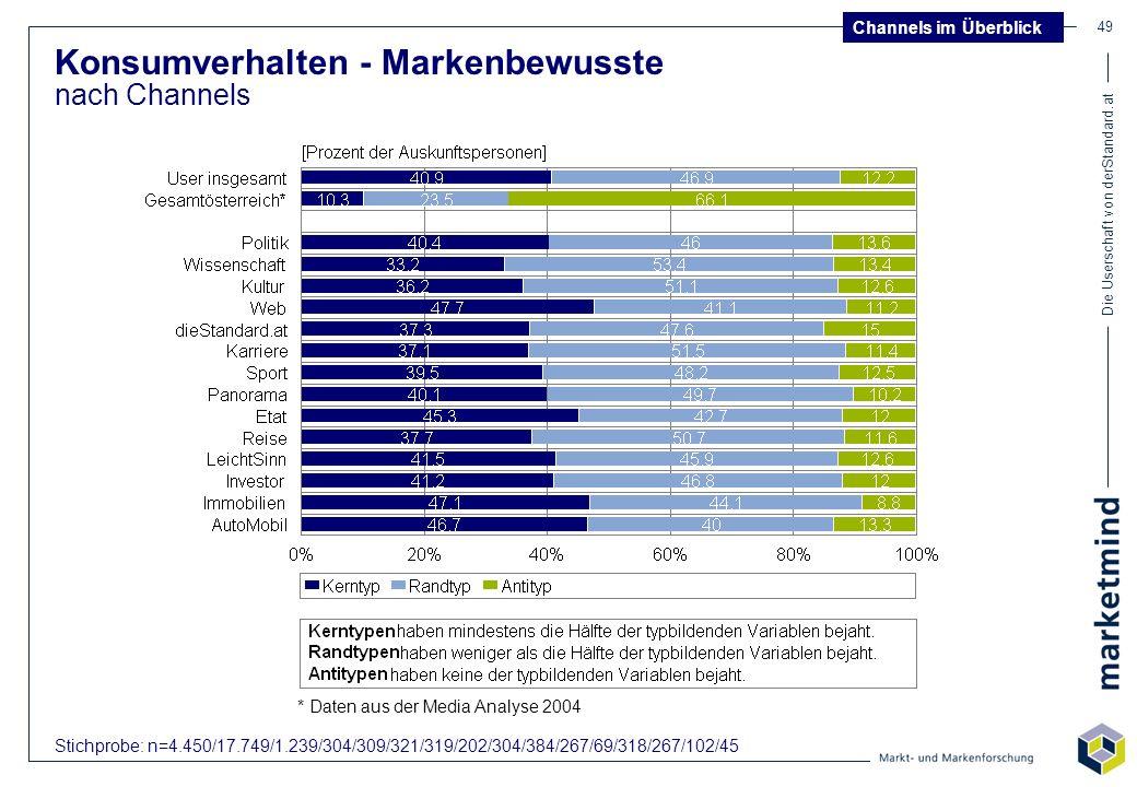 Die Userschaft von derStandard.at 49 Konsumverhalten - Markenbewusste nach Channels Stichprobe: n=4.450/17.749/1.239/304/309/321/319/202/304/384/267/6