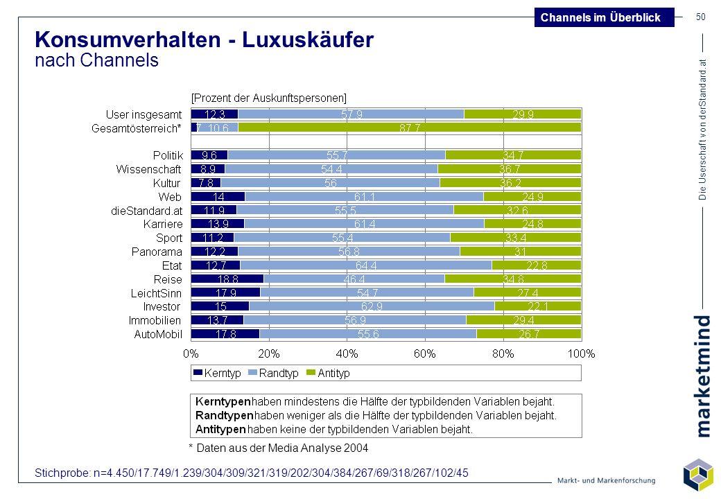 Die Userschaft von derStandard.at 50 Konsumverhalten - Luxuskäufer nach Channels Channels im Überblick Stichprobe: n=4.450/17.749/1.239/304/309/321/31