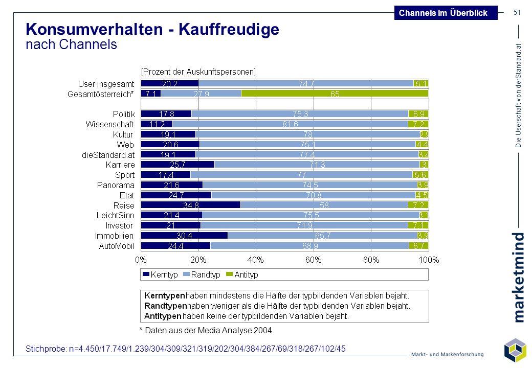 Die Userschaft von derStandard.at 51 Konsumverhalten - Kauffreudige nach Channels Channels im Überblick Stichprobe: n=4.450/17.749/1.239/304/309/321/3