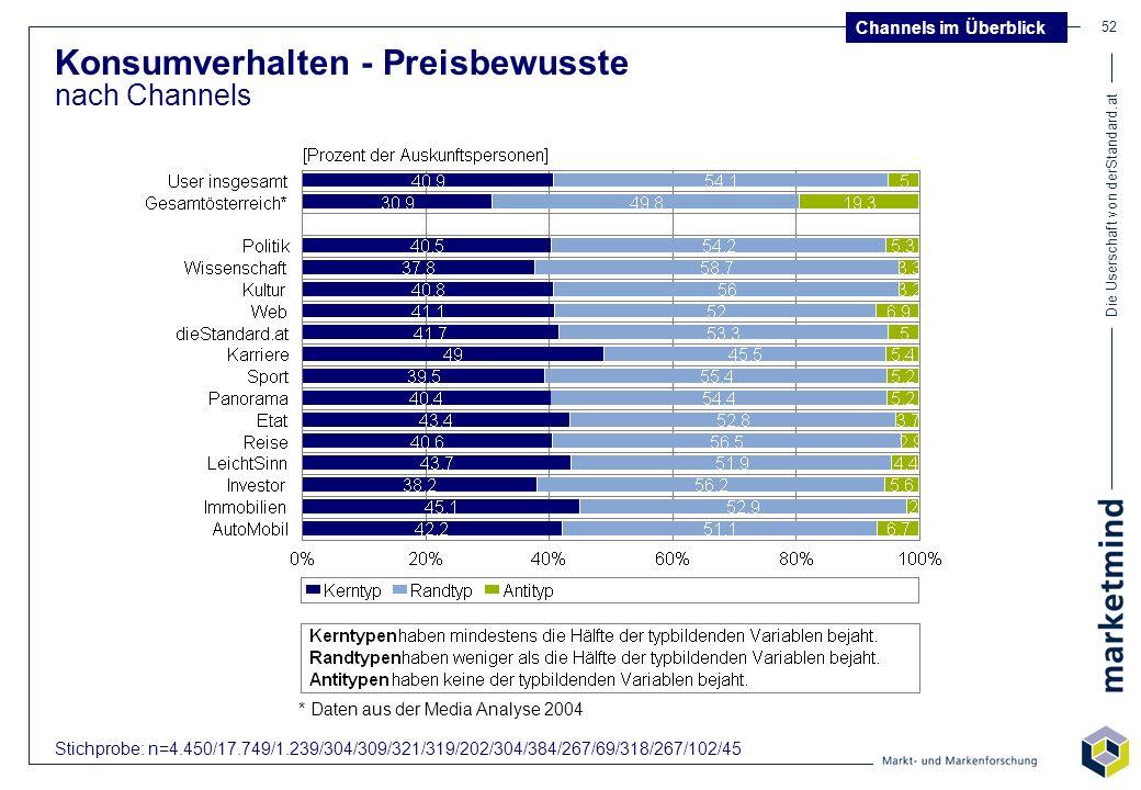 Die Userschaft von derStandard.at 52 Konsumverhalten - Preisbewusste nach Channels Channels im Überblick Stichprobe: n=4.450/17.749/1.239/304/309/321/