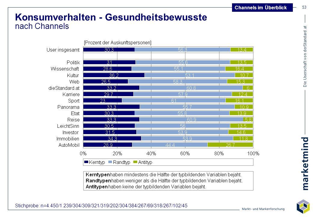 Die Userschaft von derStandard.at 53 Konsumverhalten - Gesundheitsbewusste nach Channels Channels im Überblick Stichprobe: n=4.450/1.239/304/309/321/3