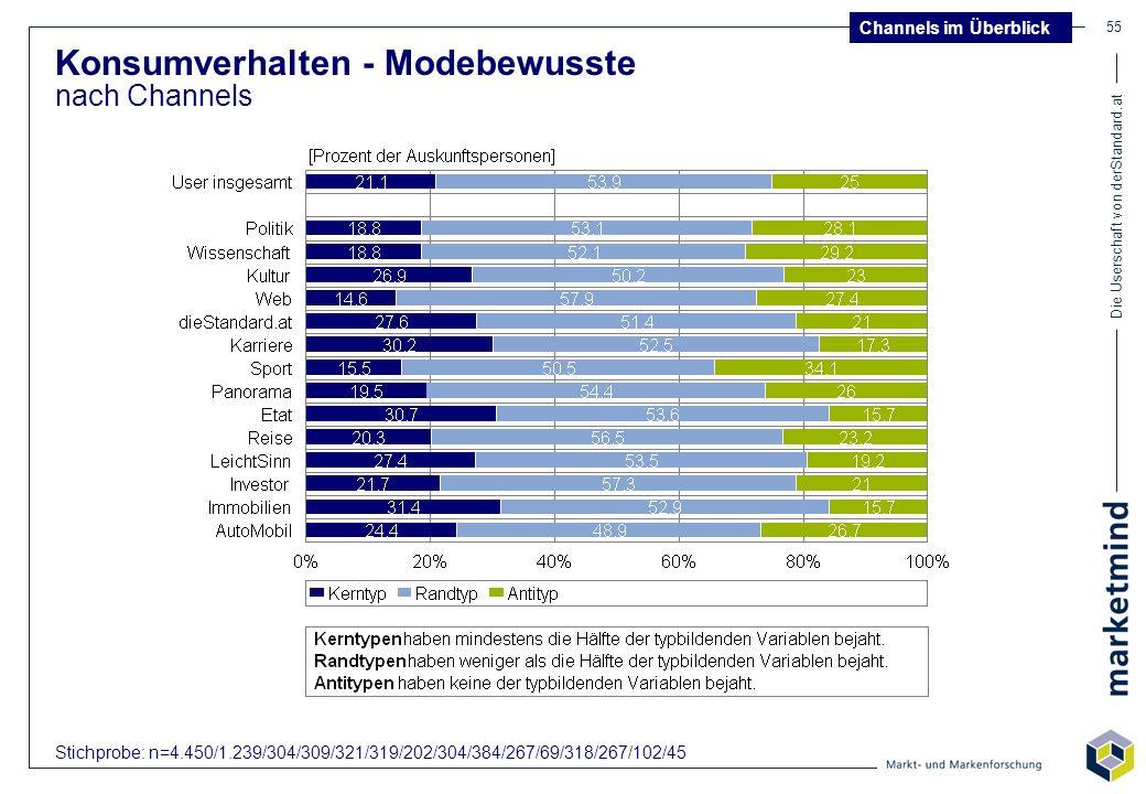 Die Userschaft von derStandard.at 55 Konsumverhalten - Modebewusste nach Channels Channels im Überblick Stichprobe: n=4.450/1.239/304/309/321/319/202/