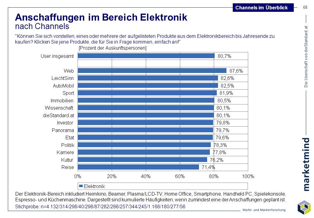 Die Userschaft von derStandard.at 68 Anschaffungen im Bereich Elektronik nach Channels