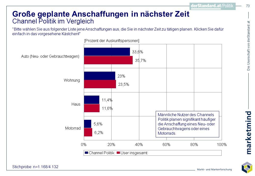 Die Userschaft von derStandard.at 73 Große geplante Anschaffungen in nächster Zeit Channel Politik im Vergleich