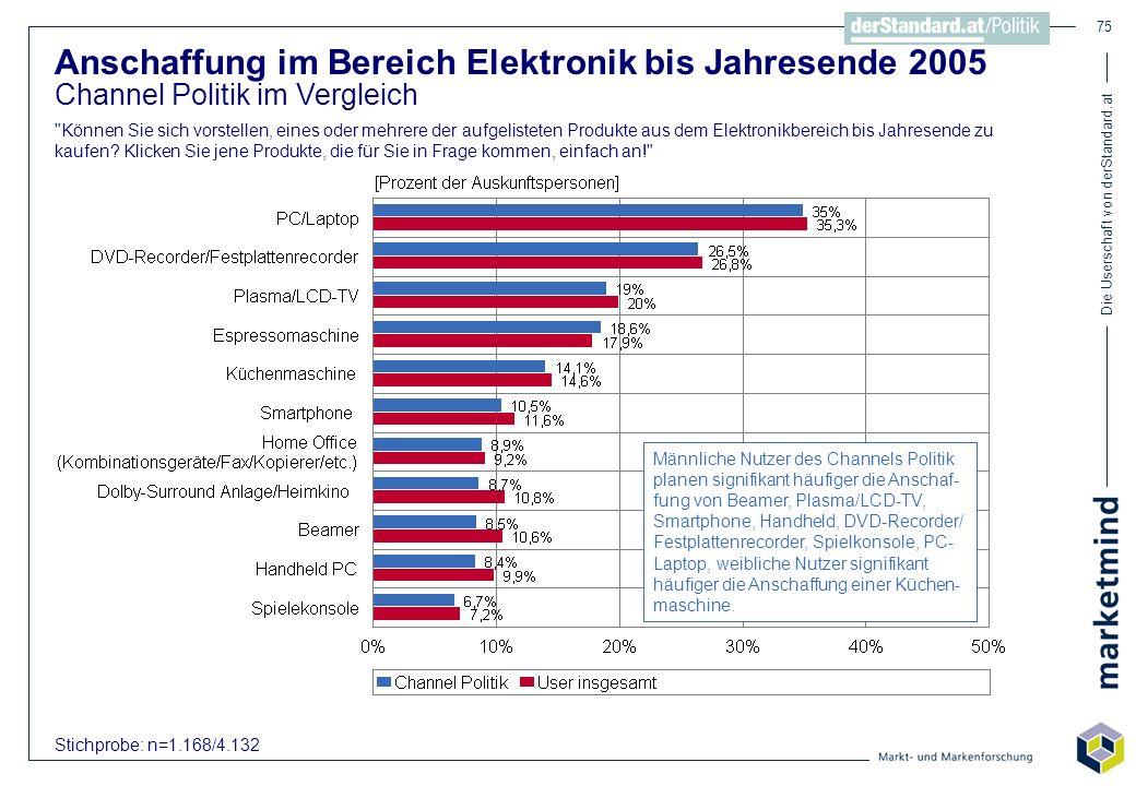 Die Userschaft von derStandard.at 75 Anschaffung im Bereich Elektronik bis Jahresende 2005 Channel Politik im Vergleich