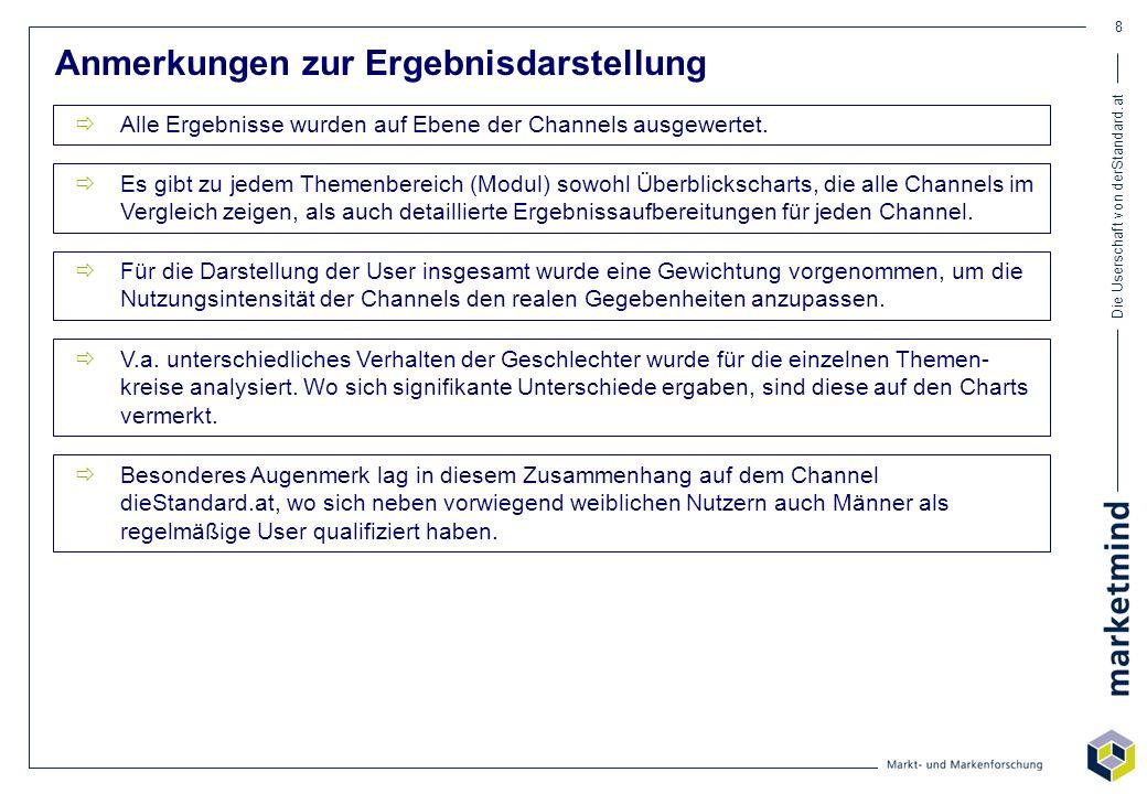 Die Userschaft von derStandard.at 49 Konsumverhalten - Markenbewusste nach Channels Stichprobe: n=4.450/17.749/1.239/304/309/321/319/202/304/384/267/69/318/267/102/45 Channels im Überblick * Daten aus der Media Analyse 2004