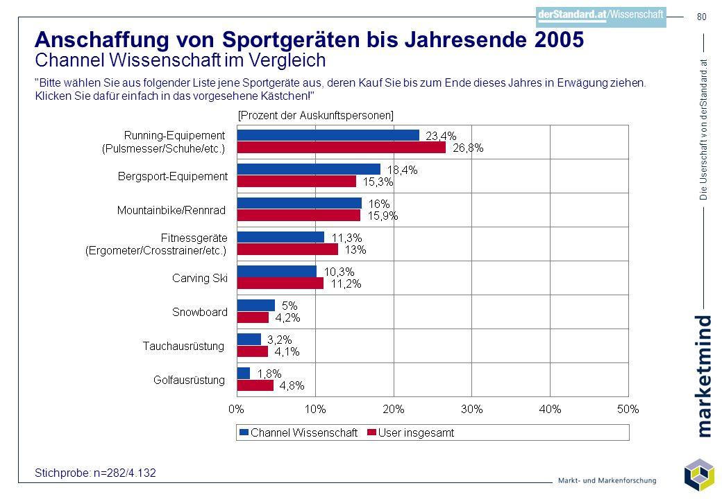 Die Userschaft von derStandard.at 80 Anschaffung von Sportgeräten bis Jahresende 2005 Channel Wissenschaft im Vergleich