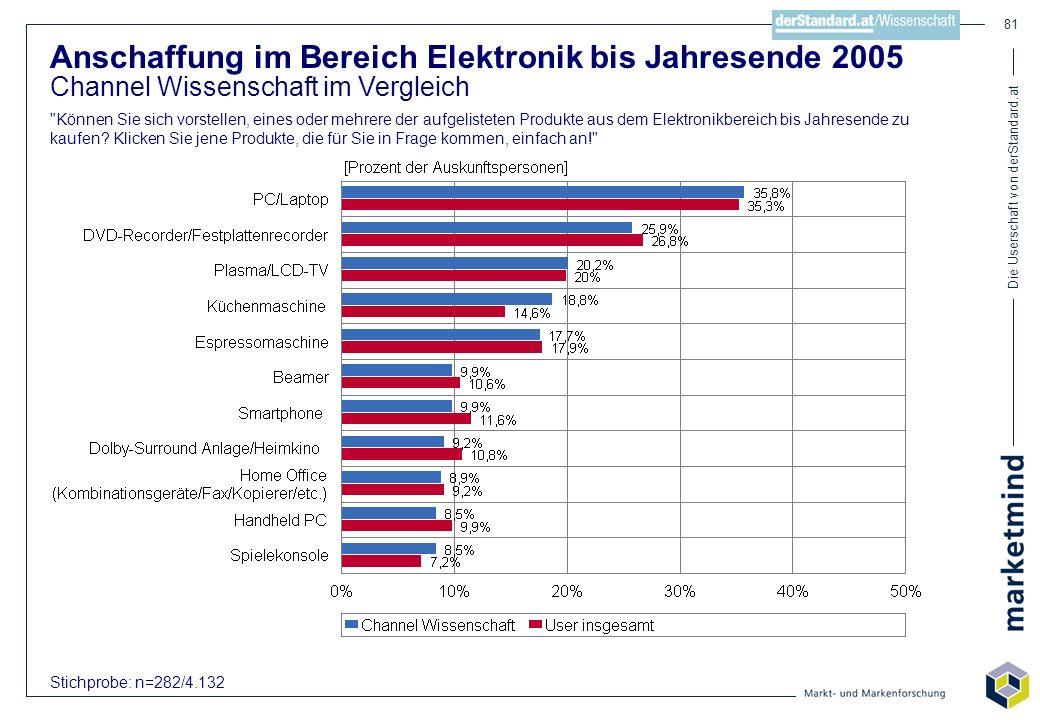 Die Userschaft von derStandard.at 81 Anschaffung im Bereich Elektronik bis Jahresende 2005 Channel Wissenschaft im Vergleich