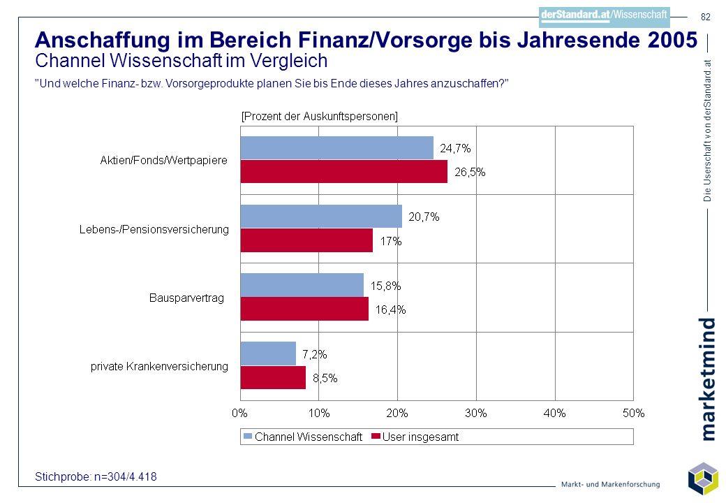 Die Userschaft von derStandard.at 82 Anschaffung im Bereich Finanz/Vorsorge bis Jahresende 2005 Channel Wissenschaft im Vergleich