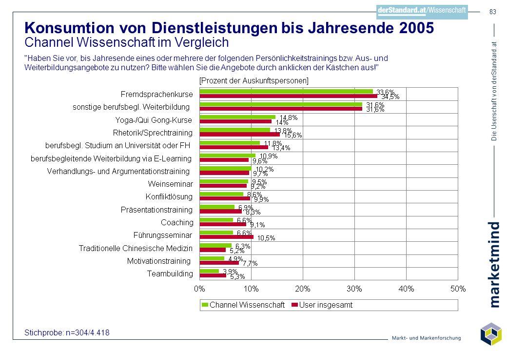 Die Userschaft von derStandard.at 83 Konsumtion von Dienstleistungen bis Jahresende 2005 Channel Wissenschaft im Vergleich