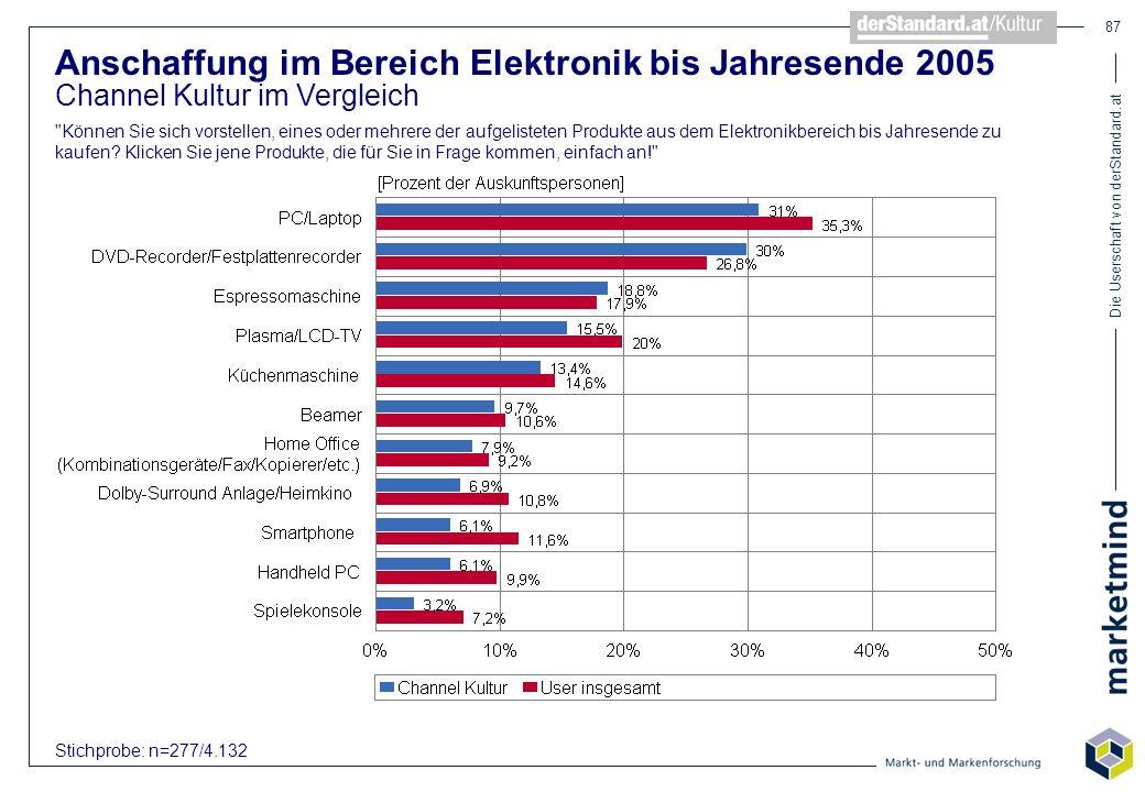 Die Userschaft von derStandard.at 87 Anschaffung im Bereich Elektronik bis Jahresende 2005 Channel Kultur im Vergleich