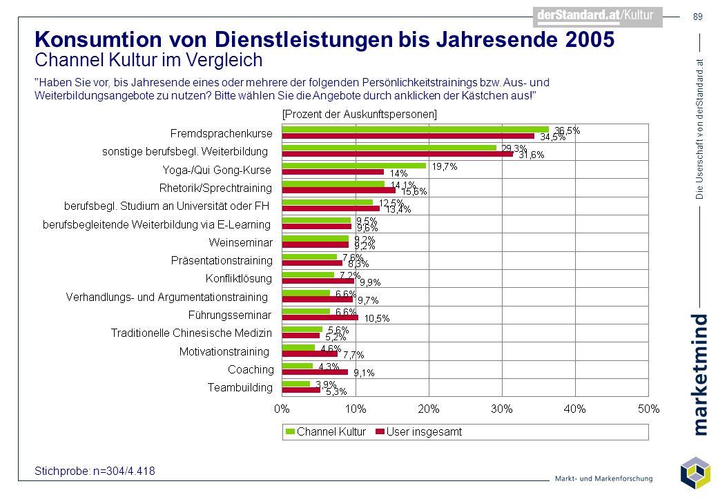 Die Userschaft von derStandard.at 89 Konsumtion von Dienstleistungen bis Jahresende 2005 Channel Kultur im Vergleich