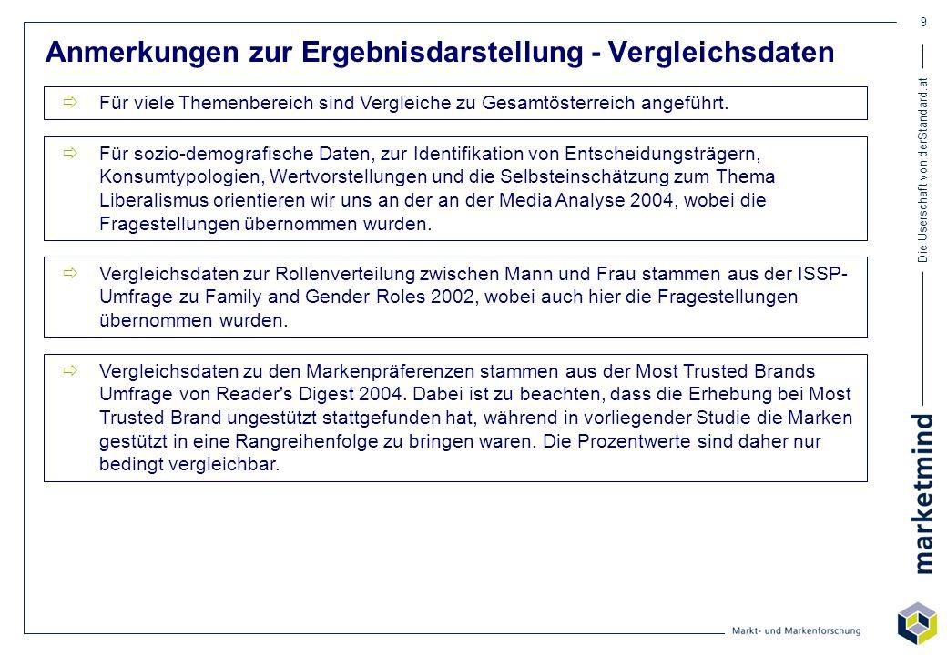 Die Userschaft von derStandard.at 170 Markenpräferenzen im Überblick Channel LeichtSinn Bitte bringen Sie die 5 Marken in der jeweiligen Produktgruppe in eine Rangreihenfolge, wobei an erster Stelle jene Marke kommt, der Sie persönlich das meiste Vertrauen entgegenbringen! Gesamtösterreich: Schwarzkopf 15% Gesamtösterreich: Spitz 13% Gesamtösterreich: Milka 38% Gesamtösterreich: H&M 15% Gesamtösterreich: IBM 27% Gesamtösterreich: Volkswagen 22% Vergleichsdaten zu Gesamtusern beziehen sich auf das Antwortverhalten der User von derStandard.at insgesamt Vergleichsdaten zu Gesamtösterreich stammen aus der Most Trusted Brands Umfrage von Reader s Digest 2004 Gesamtösterreich: Odol 17%