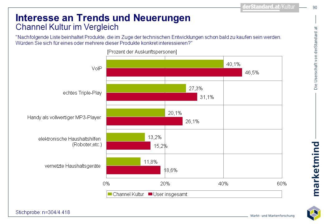 Die Userschaft von derStandard.at 90 Interesse an Trends und Neuerungen Channel Kultur im Vergleich