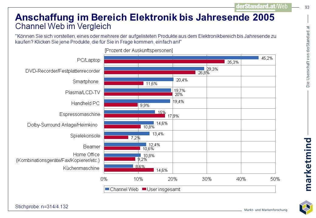 Die Userschaft von derStandard.at 93 Anschaffung im Bereich Elektronik bis Jahresende 2005 Channel Web im Vergleich