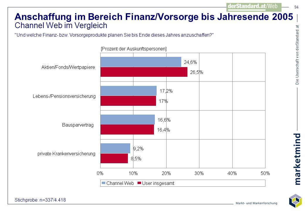 Die Userschaft von derStandard.at 94 Anschaffung im Bereich Finanz/Vorsorge bis Jahresende 2005 Channel Web im Vergleich