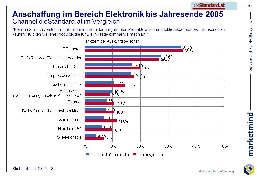 Die Userschaft von derStandard.at 99 Anschaffung im Bereich Elektronik bis Jahresende 2005 Channel dieStandard.at im Vergleich
