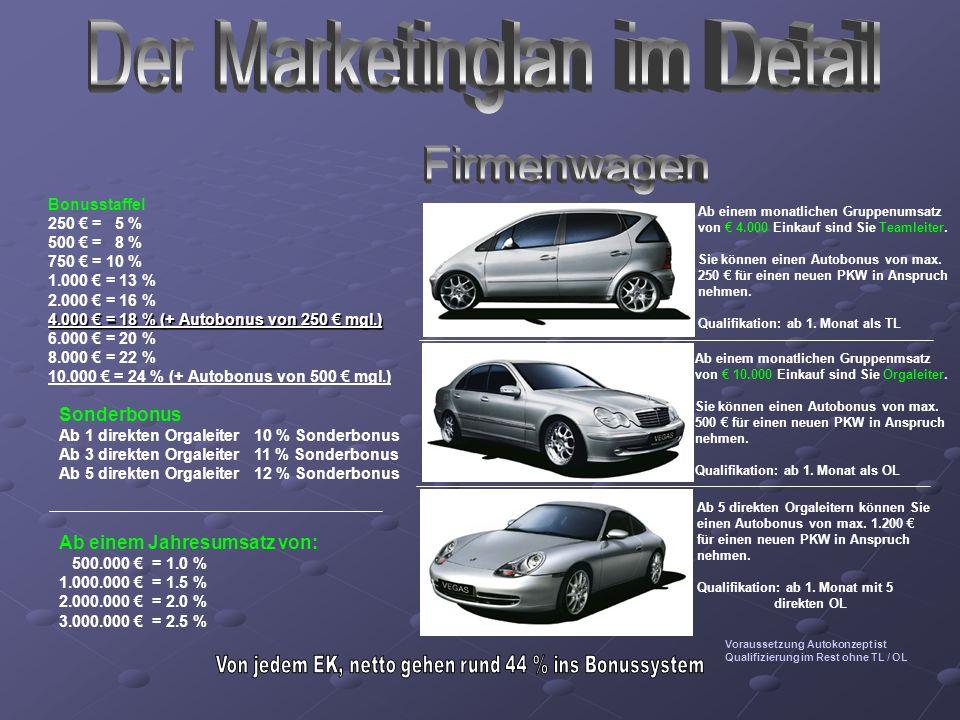 Bonusstaffel 250 = 5 % 500 = 8 % 750 = 10 % 1.000 = 13 % 2.000 = 16 % 4.000 = 18 % (+ Autobonus von 250 mgl.) 6.000 = 20 % 8.000 = 22 % 10.000 = 24 %