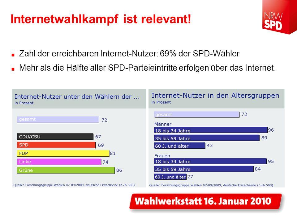 Internetwahlkampf ist relevant! Zahl der erreichbaren Internet-Nutzer: 69% der SPD-Wähler Mehr als die Hälfte aller SPD-Parteieintritte erfolgen über