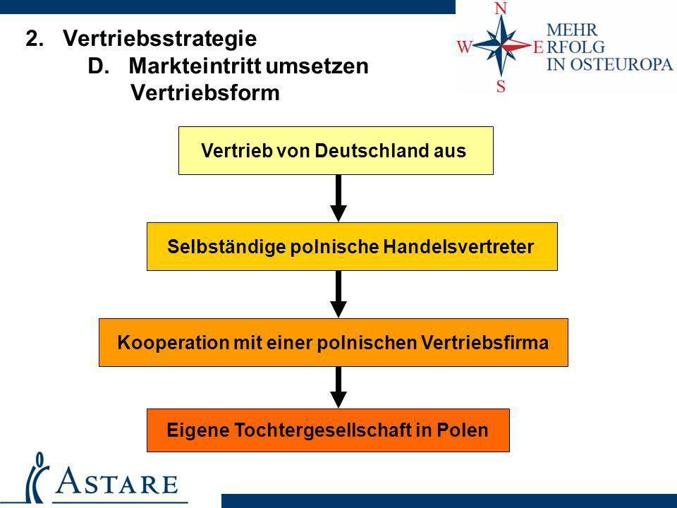 2. Vertriebsstrategie D. Markteintritt umsetzen Vertriebsform Selbständige polnische Handelsvertreter Kooperation mit einer polnischen Vertriebsfirma