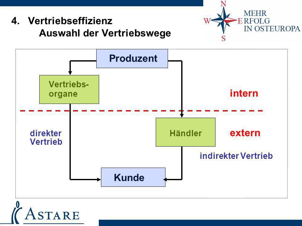 4. Vertriebseffizienz Auswahl der Vertriebswege Produzent Vertriebs- organe intern direkter Händler extern Vertrieb indirekter Vertrieb Kunde