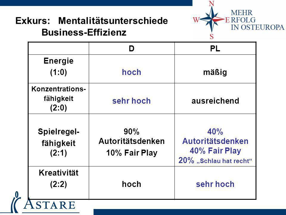 Exkurs: Mentalitätsunterschiede Business-Effizienz DPL Energie (1:0)hochmäßig Konzentrations- fähigkeit (2:0) sehr hochausreichend Spielregel- fähigke