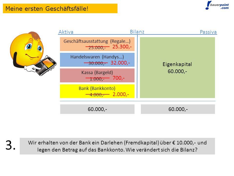 Bilanz Eigenkapital 60.000,- Aktiva Passiva Geschäftsausstattung (Regale…) 25.000,- Handelswaren (Handys…) 30.000,- Geschäftsausstattung (Regale…) 25.