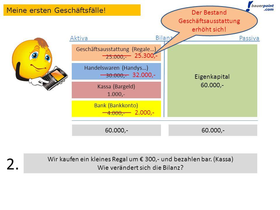 Bilanz Eigenkapital 60.000,- Aktiva Passiva Geschäftsausstattung (Regale…) 25.000,- Handelswaren (Handys…) 30.000,- Geschäftsausstattung (Regale…) 25.000,- Handelswaren (Handys…) 30.000,- Kassa (Bargeld) 1.000,- Geschäftsausstattung (Regale…) 25.000,- Handelswaren (Handys…) 30.000,- Kassa (Bargeld) 1.000,- Bank (Bankkonto) 4.000,- 60.000,- Wir kaufen ein kleines Regal um 300,- und bezahlen bar.