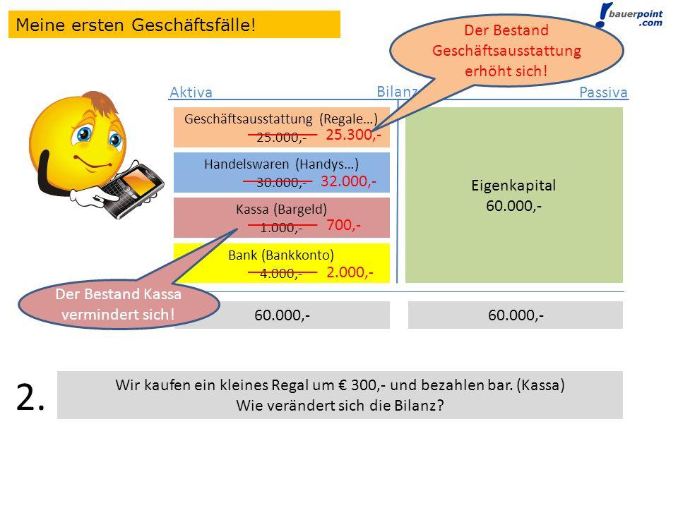 Bilanz Eigenkapital 60.000,- Aktiva Passiva Geschäftsausstattung (Regale…) 25.000,- Handelswaren (Handys…) 30.000,- Geschäftsausstattung (Regale…) 25.000,- Handelswaren (Handys…) 30.000,- Kassa (Bargeld) 1.000,- Geschäftsausstattung (Regale…) 25.000,- Handelswaren (Handys…) 30.000,- Kassa (Bargeld) 1.000,- Bank (Bankkonto) 4.000,- 60.000,- Wir erhalten von der Bank ein Darlehen (Fremdkapital) über 10.000,- und legen den Betrag auf das Bankkonto.