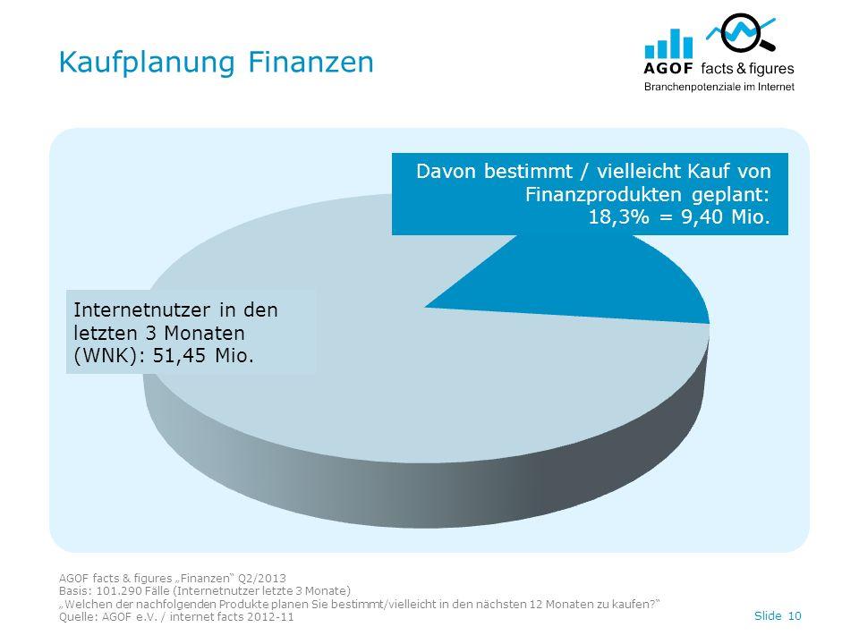 Kaufplanung Finanzen AGOF facts & figures Finanzen Q2/2013 Basis: 101.290 Fälle (Internetnutzer letzte 3 Monate) Welchen der nachfolgenden Produkte pl