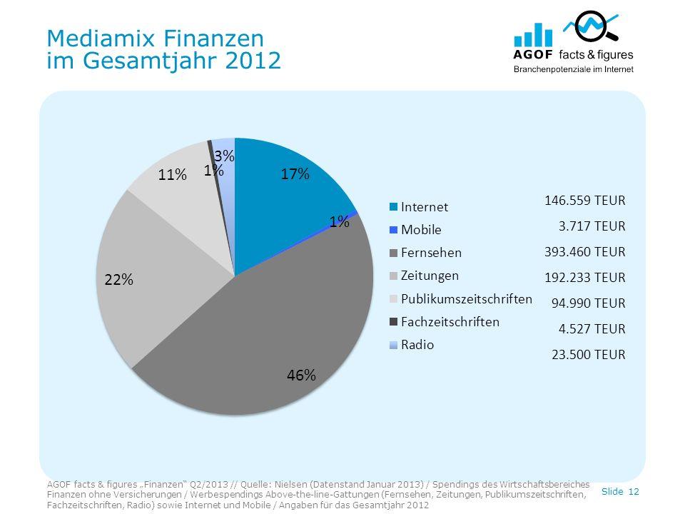 Mediamix Finanzen im Gesamtjahr 2012 AGOF facts & figures Finanzen Q2/2013 // Quelle: Nielsen (Datenstand Januar 2013) / Spendings des Wirtschaftsbere