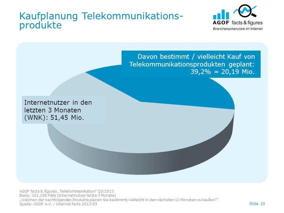 Kaufplanung Telekommunikations- produkte AGOF facts & figures Telekommunikation Q3/2013 Basis: 101.290 Fälle (Internetnutzer letzte 3 Monate) Welchen der nachfolgenden Produkte planen Sie bestimmt/vielleicht in den nächsten 12 Monaten zu kaufen.