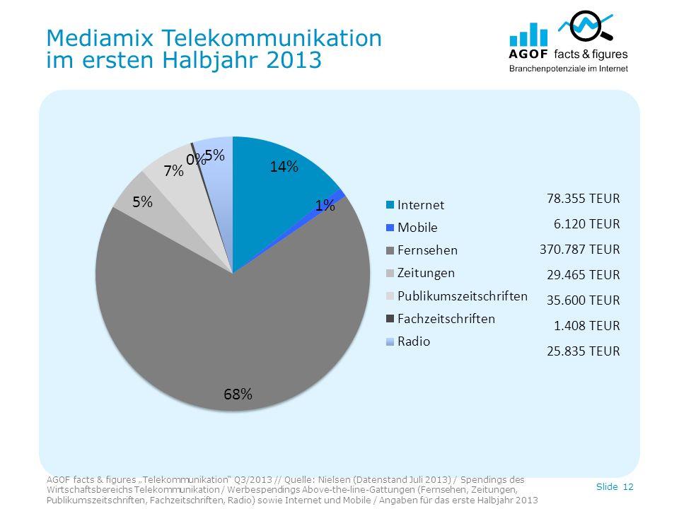 Mediamix Telekommunikation im ersten Halbjahr 2013 AGOF facts & figures Telekommunikation Q3/2013 // Quelle: Nielsen (Datenstand Juli 2013) / Spending