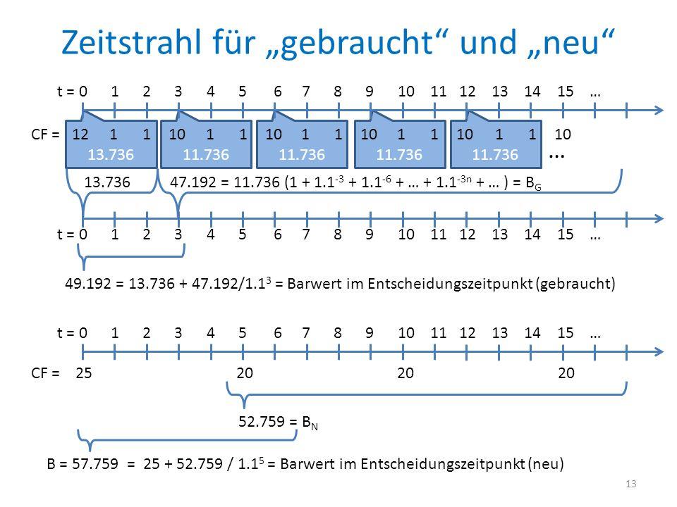 13.73611.736 Zeitstrahl für gebraucht und neu CF = 12 111011 11 11 11 t = 0 1 2 3 4 5 6 7 8 9 10 11 12 13 14 15 … … 13.736 47.192 = 11.736 (1 + 1.1 -3