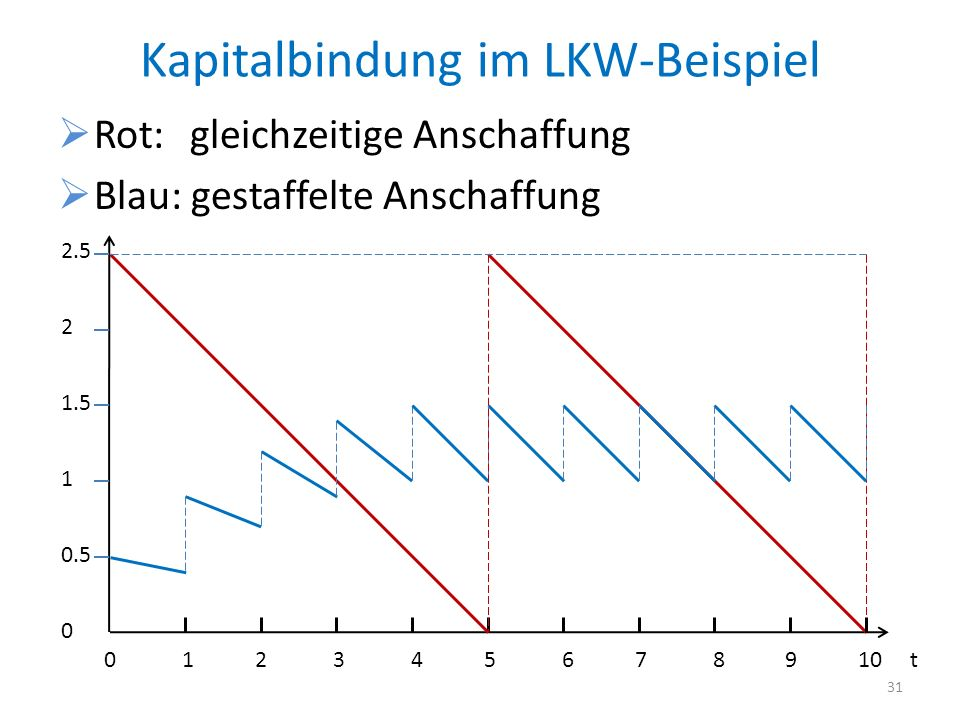Kapitalbindung im LKW-Beispiel Rot: gleichzeitige Anschaffung Blau: gestaffelte Anschaffung 2.5 2 1.5 1 0.5 0 0 1 2 3 4 5 6 7 8 9 10 t 31
