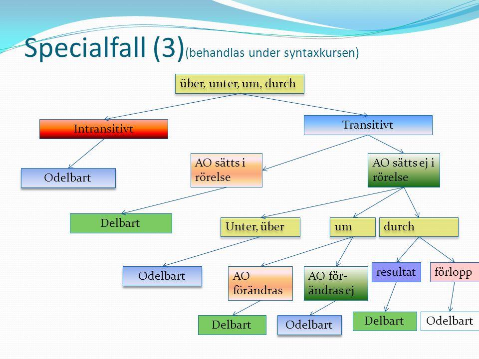 Specialfall (3) (behandlas under syntaxkursen) über, unter, um, durch Intransitivt Transitivt Odelbart AO sätts i rörelse Delbart AO sätts ej i rörels