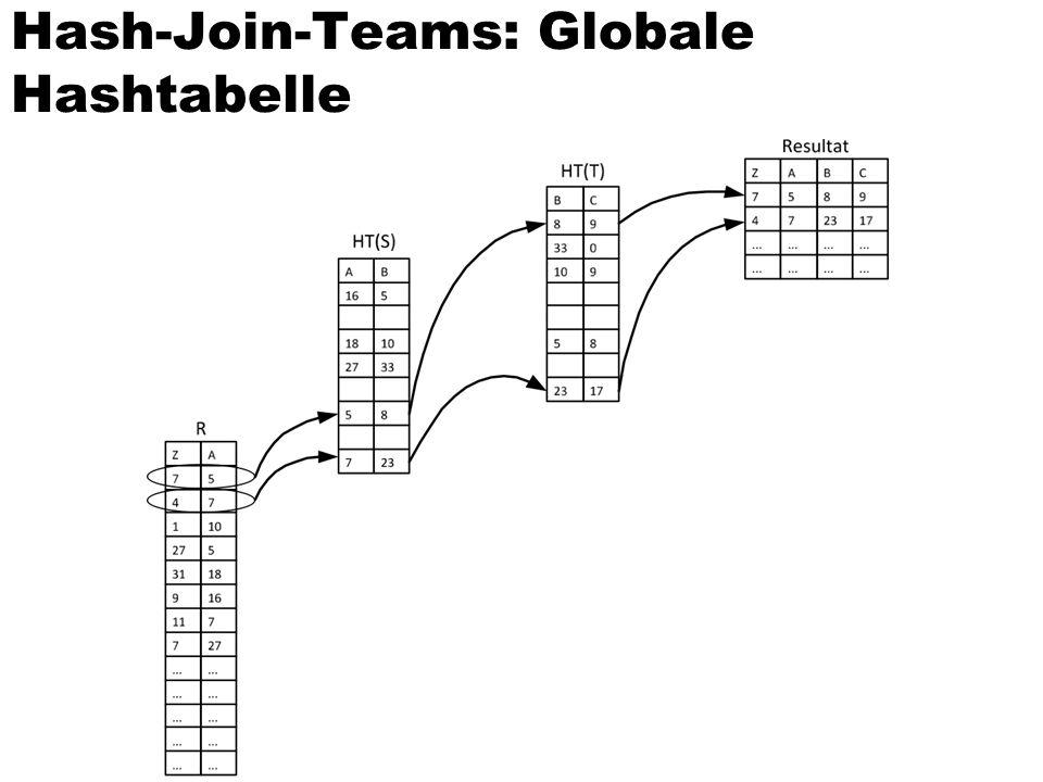 Mehrfache Partitionierung des Radix-Joins: Cache-Lokalität