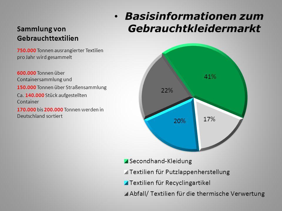 CASH FOR CLOTHES BARGELD FÜR IHRE KLEIDUNG WIESO MACHEN WIR DAS?.