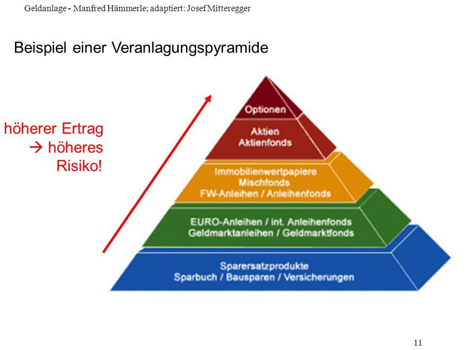 Geldanlage - Manfred Hämmerle; adaptiert: Josef Mitteregger 11 Beispiel einer Veranlagungspyramide höherer Ertrag höheres Risiko!