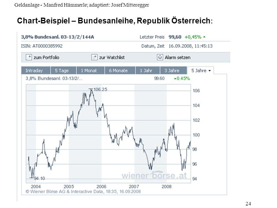 Geldanlage - Manfred Hämmerle; adaptiert: Josef Mitteregger 24 Chart-Beispiel – Bundesanleihe, Republik Österreich :