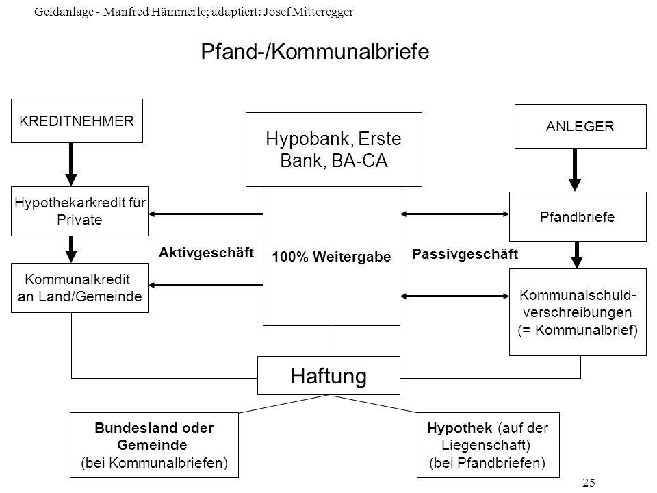 Geldanlage - Manfred Hämmerle; adaptiert: Josef Mitteregger 25 Pfand-/Kommunalbriefe Hypobank, Erste Bank, BA-CA 100% Weitergabe KREDITNEHMER Kommunal