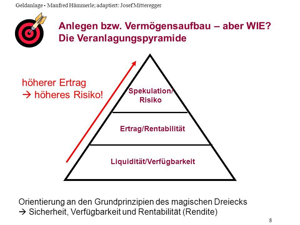 Geldanlage - Manfred Hämmerle; adaptiert: Josef Mitteregger 9 Veranlagungspyramide Idee: Verschiedene Ziele sollen erreicht werden Risiko, Ertrag und Liquidität sollen ausgeglichen werden Voraussetzung: Es muss ausreichend Vermögen vorhanden sein.