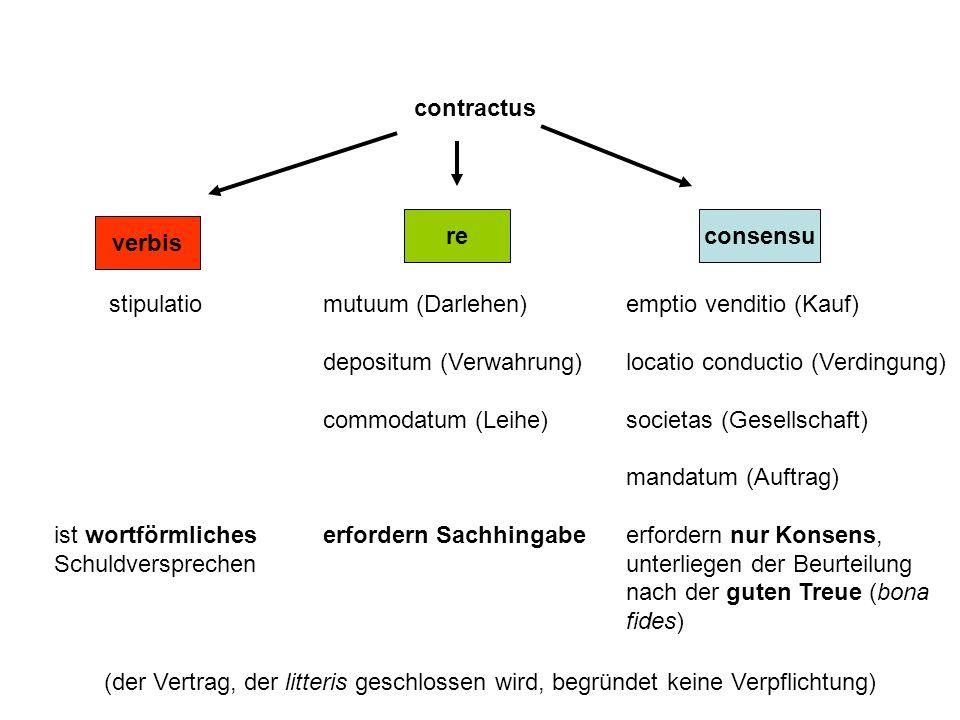 contractus stipulatio ist wortförmliches Schuldversprechen mutuum (Darlehen) depositum (Verwahrung) commodatum (Leihe) erfordern Sachhingabe emptio venditio (Kauf) locatio conductio (Verdingung) societas (Gesellschaft) mandatum (Auftrag) erfordern nur Konsens, unterliegen der Beurteilung nach der guten Treue (bona fides) verbis reconsensu (der Vertrag, der litteris geschlossen wird, begründet keine Verpflichtung)