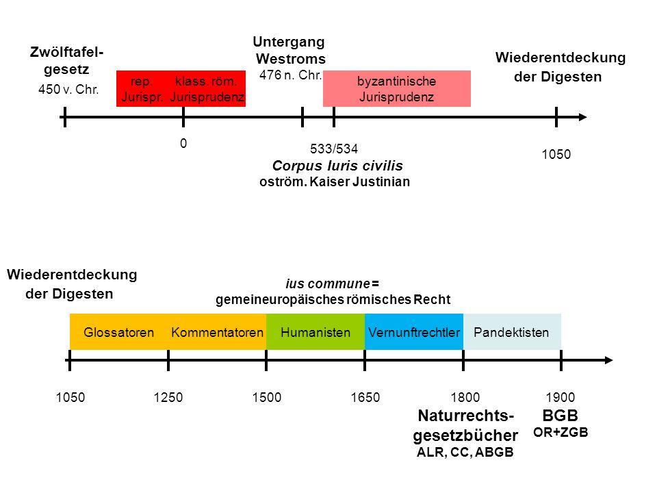 Zwölftafel- gesetz 450 v. Chr. Untergang Westroms 476 n.