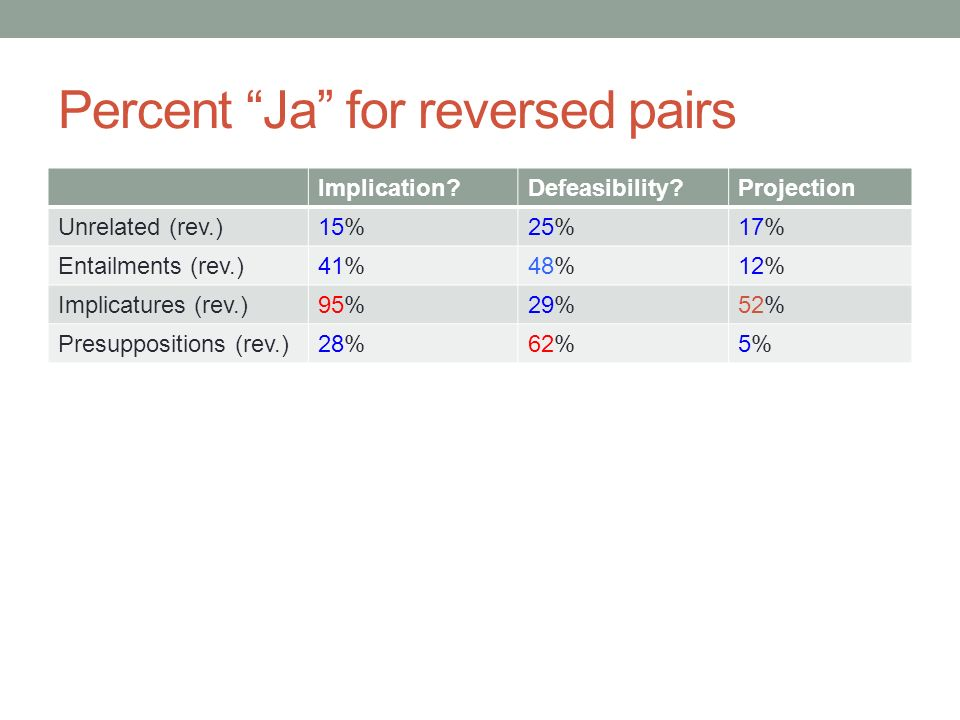 Percent Ja for reversed pairs Implication Defeasibility Projection Unrelated (rev.)15%25%17% Entailments (rev.)41%48%12% Implicatures (rev.)95%29%52% Presuppositions (rev.)28%62%5%5%