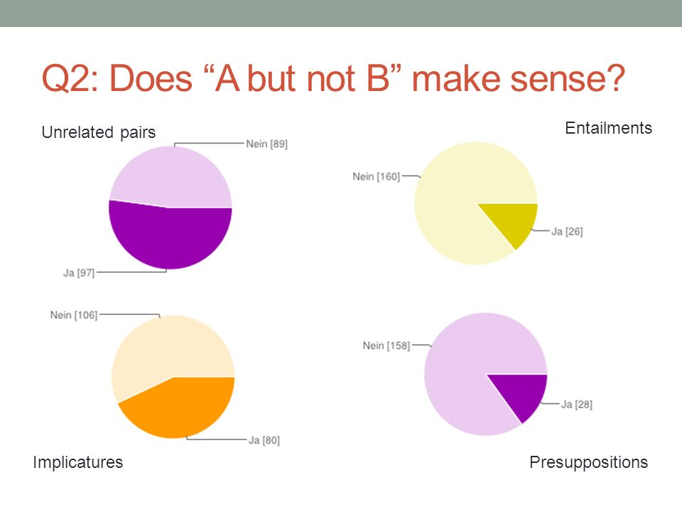 Q3: Does not A imply B? Unrelated pairs Entailments ImplicaturesPresuppositions