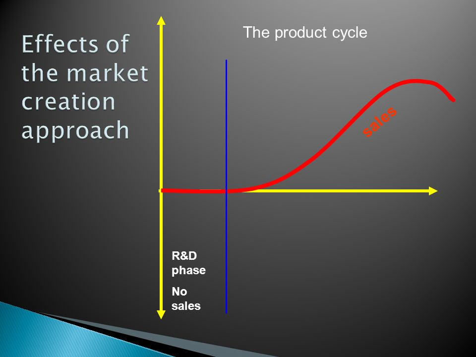 sales R&D phase No sales The product cycle