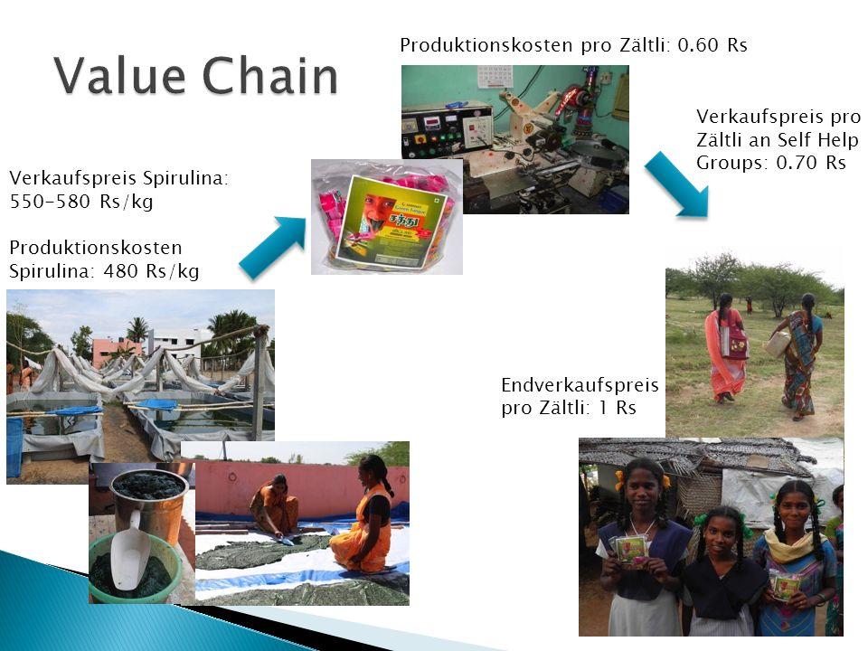 Verkaufspreis Spirulina: 550-580 Rs/kg Produktionskosten Spirulina: 480 Rs/kg Produktionskosten pro Zältli: 0.60 Rs Endverkaufspreis pro Zältli: 1 Rs